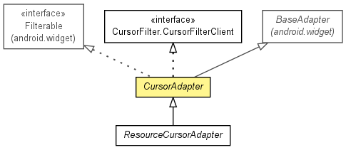 CursorAdapter (support-v4-animator r13 API)